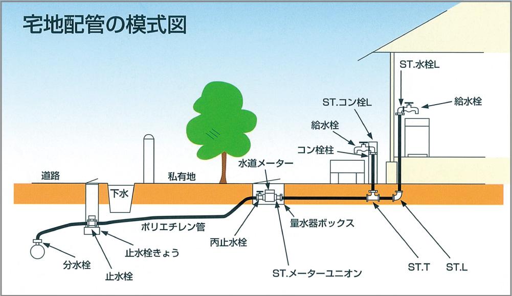 宅地配管の模式図